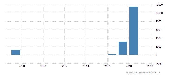 antigua and barbuda high technology exports us dollar wb data
