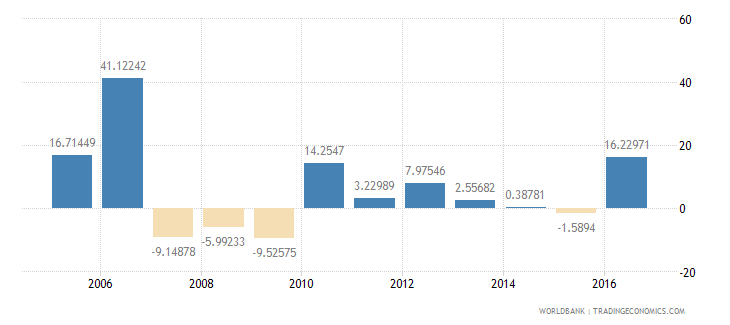 antigua and barbuda household final consumption expenditure annual percent growth wb data