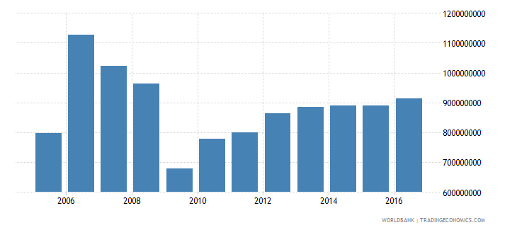 antigua and barbuda household final consumption expenditure constant 2000 us dollar wb data