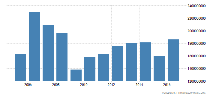 antigua and barbuda household final consumption expenditure constant lcu wb data