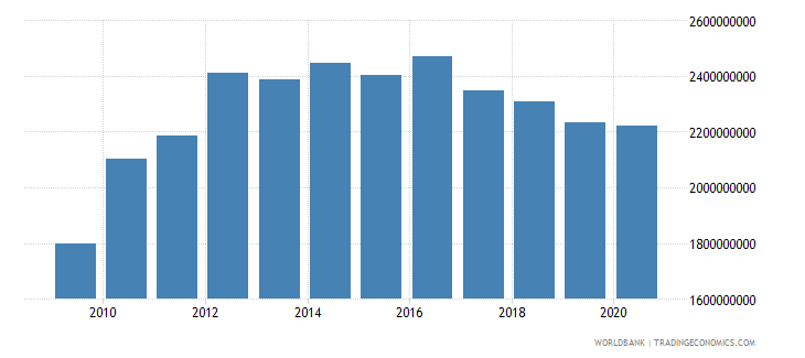 antigua and barbuda household final consumption expenditure current lcu wb data
