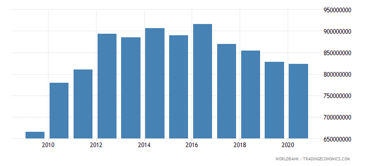 antigua and barbuda household final consumption expenditure us dollar wb data