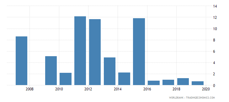 antigua and barbuda ict goods exports percent of total goods exports wb data