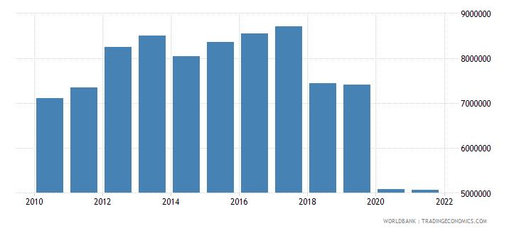 antigua and barbuda ict service exports bop us dollar wb data