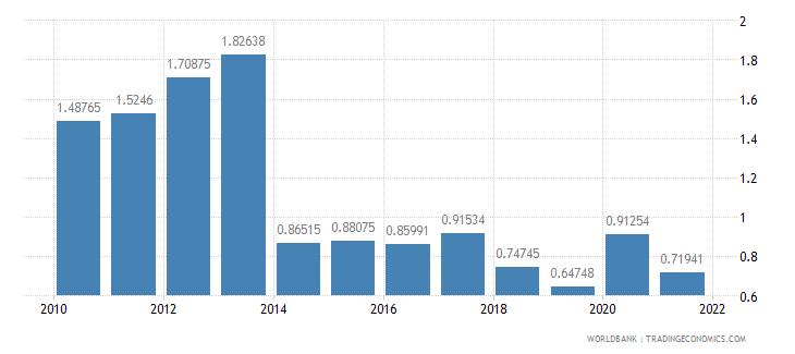 antigua and barbuda ict service exports percent of service exports bop wb data