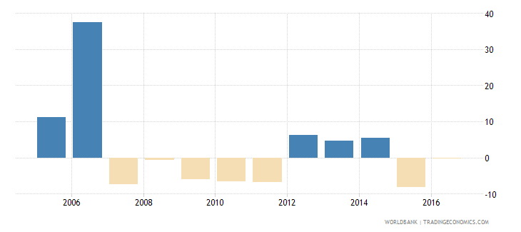 antigua and barbuda imports of goods and services annual percent growth wb data