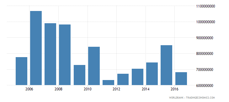 antigua and barbuda imports of goods and services constant 2000 us dollar wb data