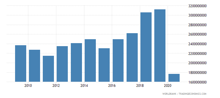 antigua and barbuda imports of goods and services current lcu wb data