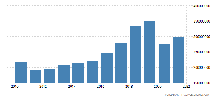 antigua and barbuda industry value added constant 2000 us dollar wb data