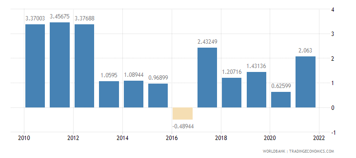 antigua and barbuda inflation consumer prices annual percent wb data