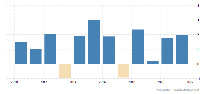 antigua and barbuda inflation gdp deflator annual percent wb data