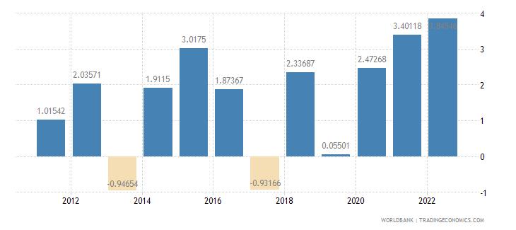 antigua and barbuda inflation gdp deflator annual percent wb data