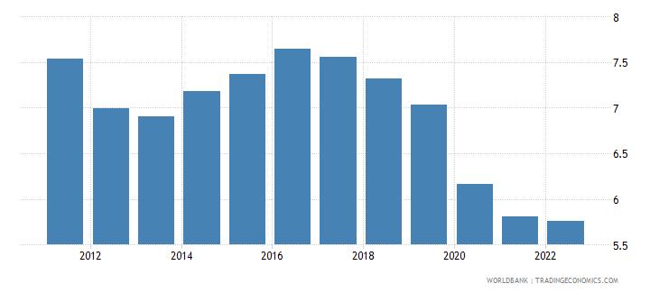 antigua and barbuda interest rate spread lending rate minus deposit rate percent wb data