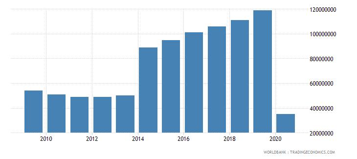 antigua and barbuda international tourism expenditures us dollar wb data