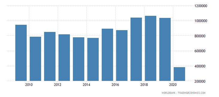 antigua and barbuda international tourism number of arrivals wb data