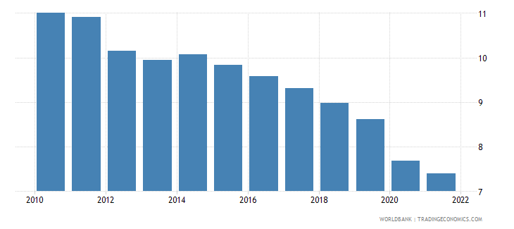 antigua and barbuda lending interest rate percent wb data