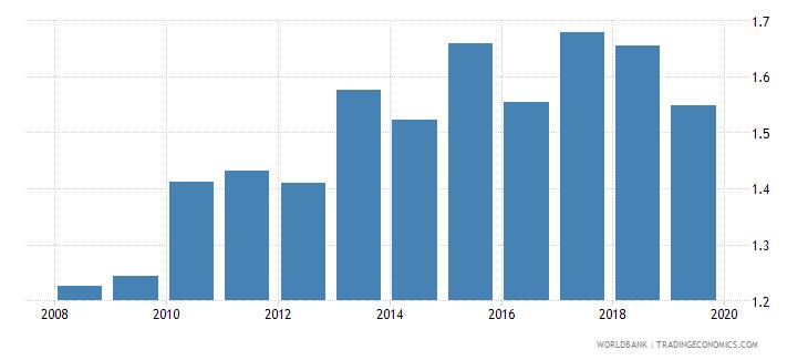 antigua and barbuda life insurance premium volume to gdp percent wb data
