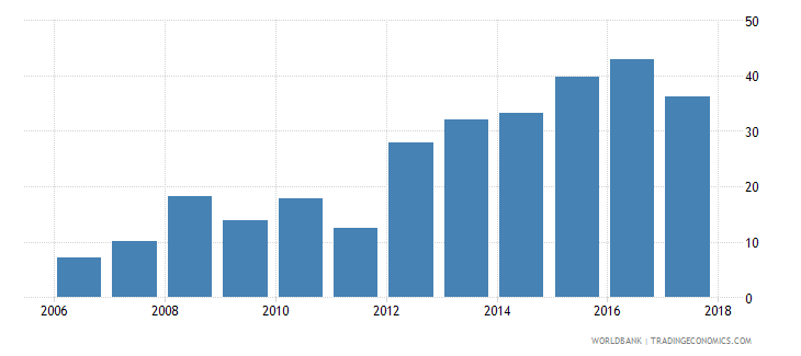 antigua and barbuda liquid assets to deposits and short term funding percent wb data