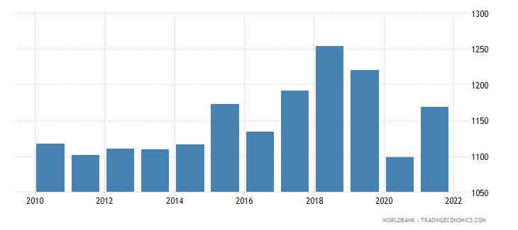 antigua and barbuda liquid liabilities in millions usd 2000 constant wb data