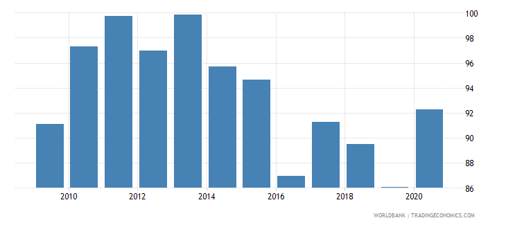 antigua and barbuda liquid liabilities to gdp percent wb data