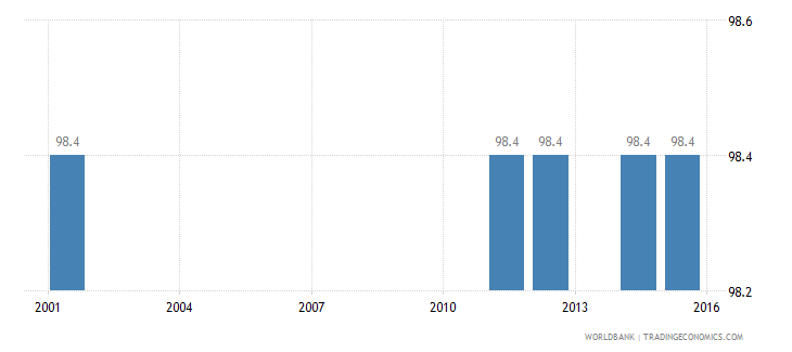 antigua and barbuda literacy rate adult male percent of males ages 15 and above wb data