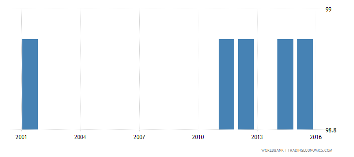 antigua and barbuda literacy rate adult total percent of people ages 15 and above wb data