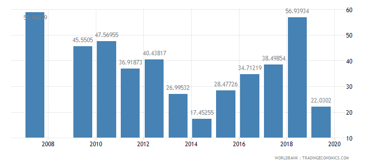 antigua and barbuda manufactures exports percent of merchandise exports wb data