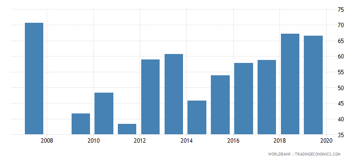 antigua and barbuda manufactures imports percent of merchandise imports wb data