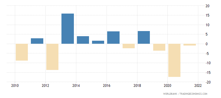antigua and barbuda manufacturing value added annual percent growth wb data