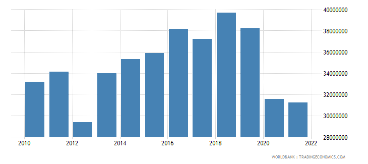 antigua and barbuda manufacturing value added constant 2000 us dollar wb data