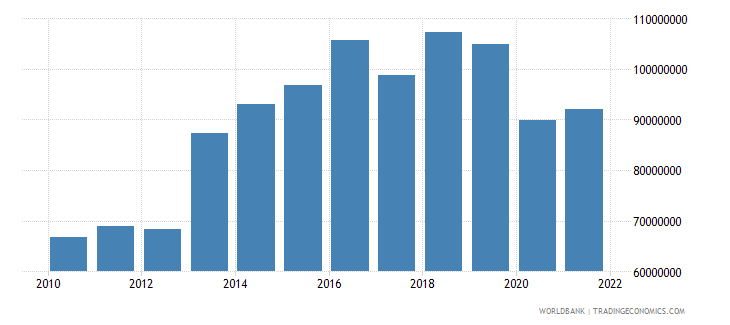 antigua and barbuda manufacturing value added current lcu wb data