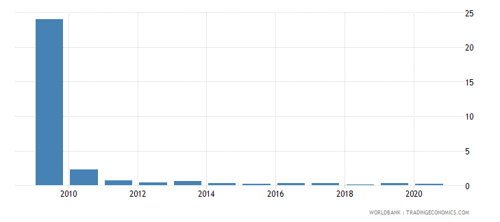 antigua and barbuda merchandise exports by the reporting economy residual percent of total merchandise exports wb data