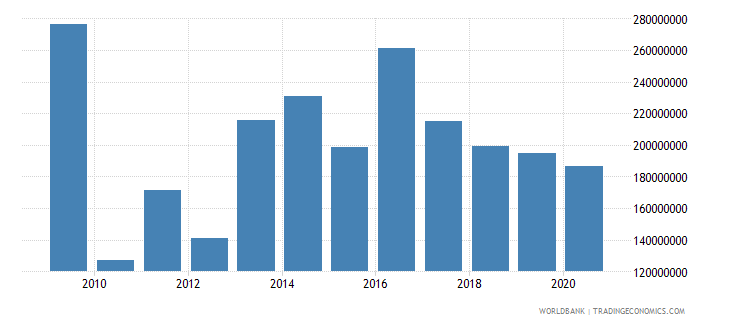 antigua and barbuda merchandise exports by the reporting economy us dollar wb data