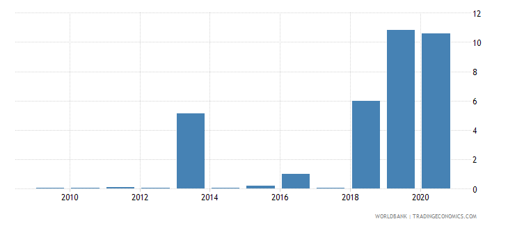 antigua and barbuda merchandise exports to economies in the arab world percent of total merchandise exports wb data
