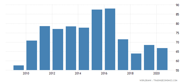 antigua and barbuda merchandise exports to high income economies percent of total merchandise exports wb data