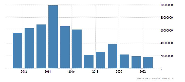 antigua and barbuda merchandise exports us dollar wb data