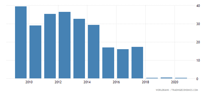 antigua and barbuda merchandise imports by the reporting economy residual percent of total merchandise imports wb data