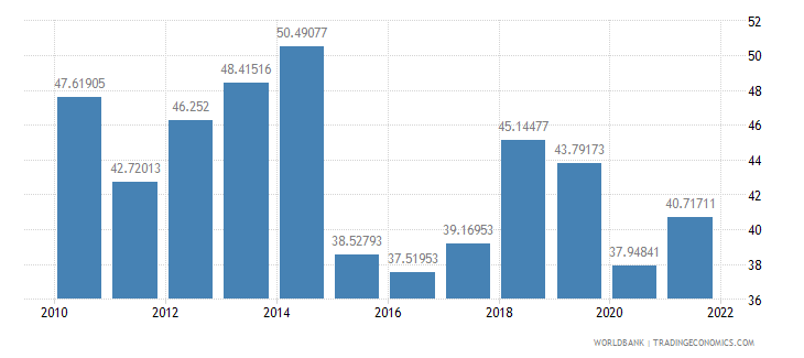 antigua and barbuda merchandise trade percent of gdp wb data