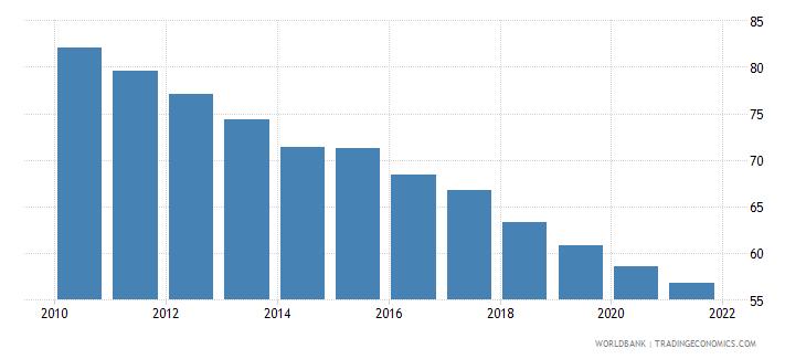 antigua and barbuda mortality rate adult female per 1 000 female adults wb data