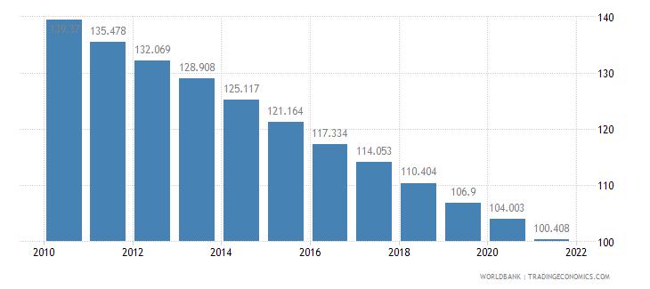 antigua and barbuda mortality rate adult male per 1 000 male adults wb data