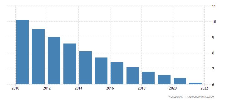 antigua and barbuda mortality rate under 5 per 1 000 wb data