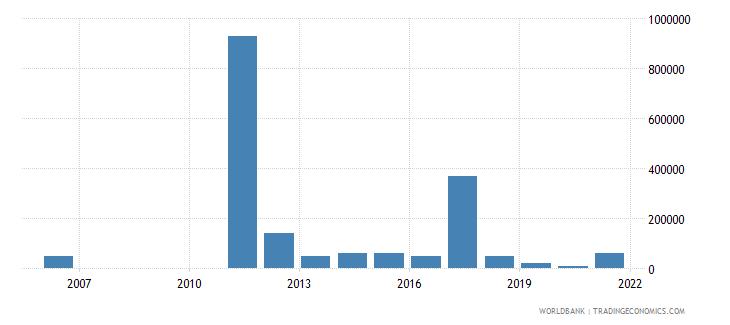 antigua and barbuda net bilateral aid flows from dac donors australia us dollar wb data