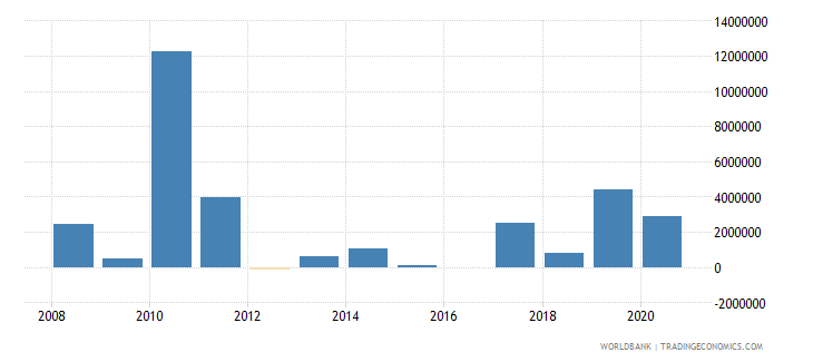 antigua and barbuda net bilateral aid flows from dac donors european commission us dollar wb data
