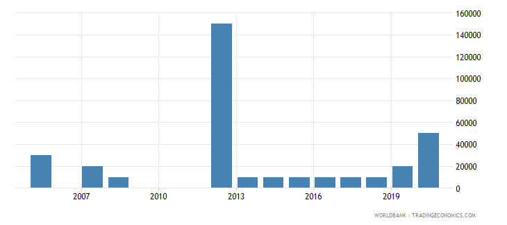 antigua and barbuda net bilateral aid flows from dac donors france us dollar wb data