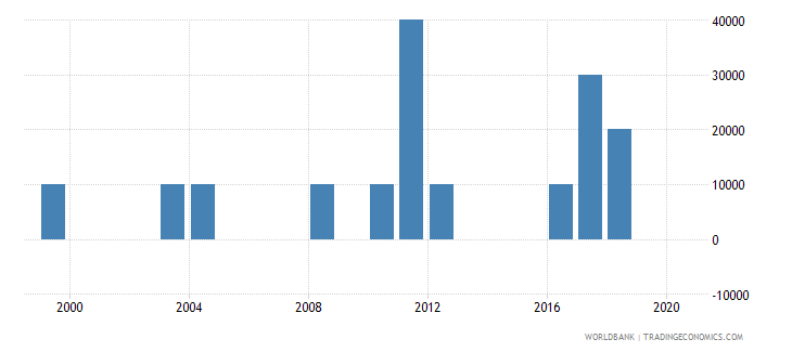 antigua and barbuda net bilateral aid flows from dac donors germany us dollar wb data