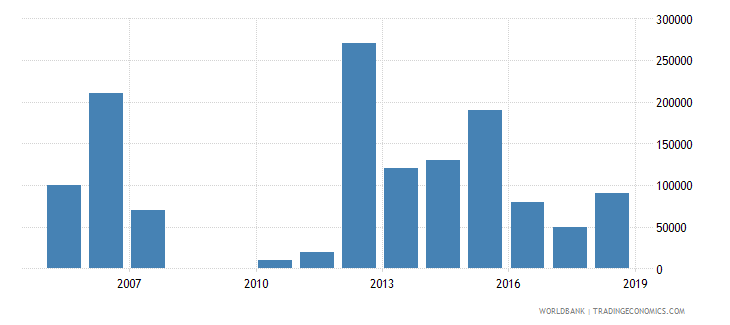 antigua and barbuda net bilateral aid flows from dac donors korea rep us dollar wb data