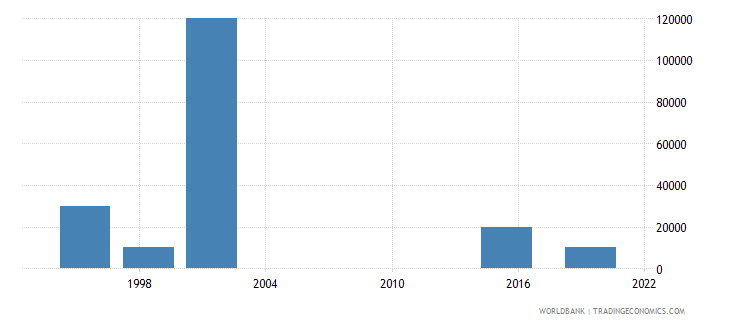 antigua and barbuda net bilateral aid flows from dac donors new zealand us dollar wb data