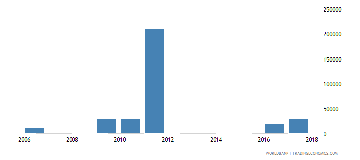 antigua and barbuda net bilateral aid flows from dac donors spain us dollar wb data