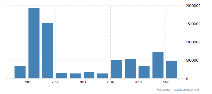 antigua and barbuda net bilateral aid flows from dac donors total us dollar wb data