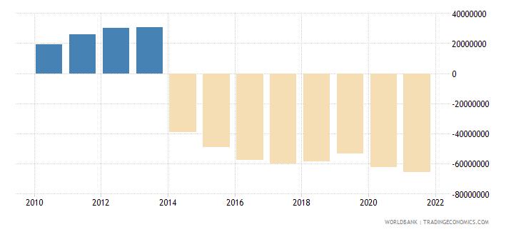 antigua and barbuda net current transfers bop us dollar wb data